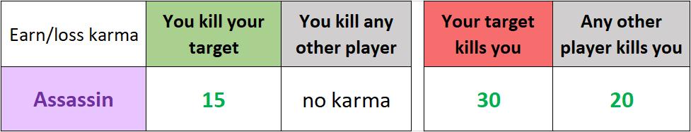 Earn loss karma Assassin